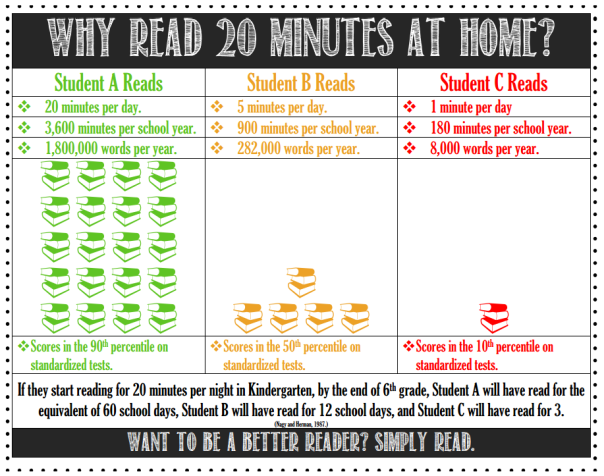 Image describing the benefits of having students read 20 minutes a night.